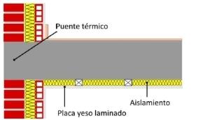 aislamiento puente térmico