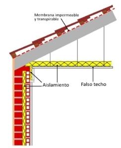 aislamiento puentes termicos