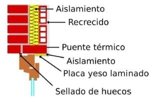 aislamiento térmico paredes