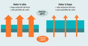 transmitancia térmica