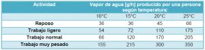 cuánto vapor de agua genera una persona