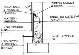Soluciones electrofísicas a la humedad capilar - Hume Ingeniería
