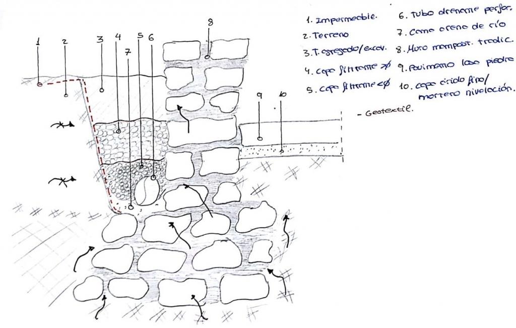 humedad muro de piedra